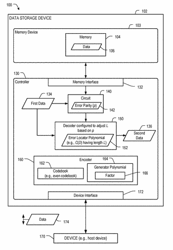 Method and decoder to adjust an error locator polynomial based on an error parity