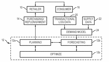 Commerce system and method of controlling the commerce system using personalized shopping list and trip ...
