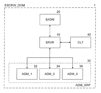 Device and method for administering a digital escrow server