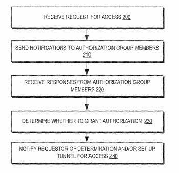Systems and methods for providing dynamic authorization