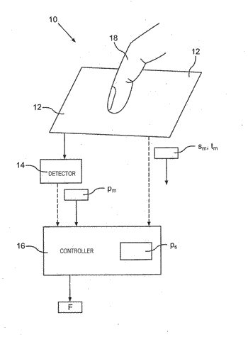 Method for operating an operator control device of a motor vehicle in different operator control ...