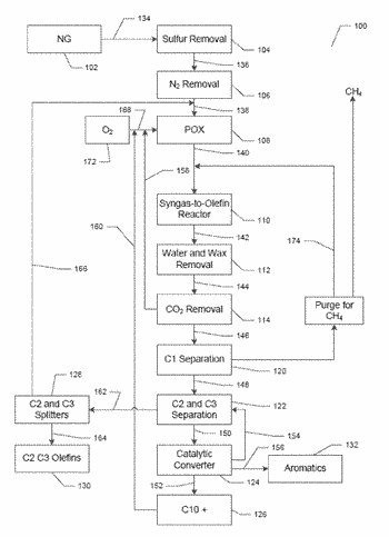 Systems and methods related to syngas to olefin production