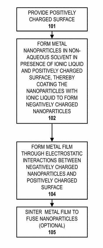 Electrostatic coating of metal thin layers with adjustable film properties