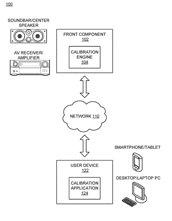 Graphical user interface for calibrating a surround sound system