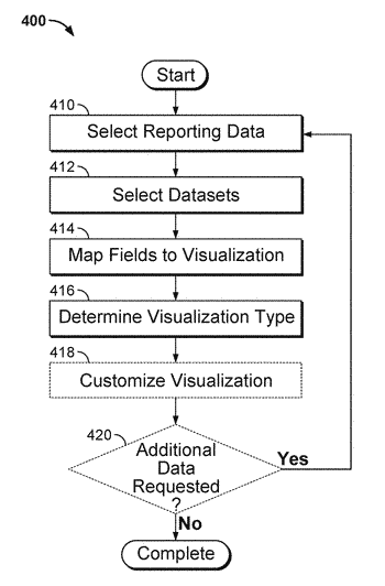Systems and methods for interest-driven data visualization systems utilized in interest-driven business intelligence systems