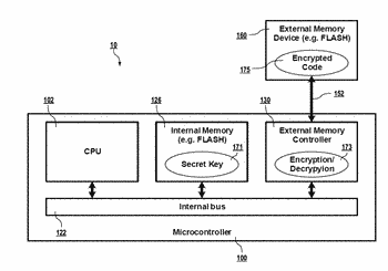 Encryption for xip and mmio external memories
