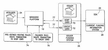 Method for providing a credit cardholder with multiple funding options