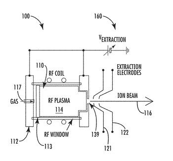 Rf ion source with dynamic volume control