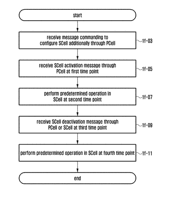 Method and apparatus for activating/deactivating cells with scalable transmission time intervals in wireless communication ...