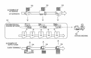 Apparatus and method to perform secure data sharing in a distributed network by using a ...