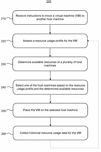 Storage-aware dynamic placement of virtual machines