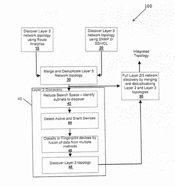 Method and system for discovery and mapping of a network topology