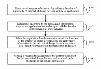 Method and apparatus for controlling internet of things devices
