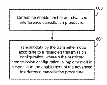 Signaling strategy for advanced receiver with interference cancellation and suppression