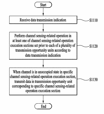 Channel sensing in wireless communication system, transmission method based on same, and device therefor