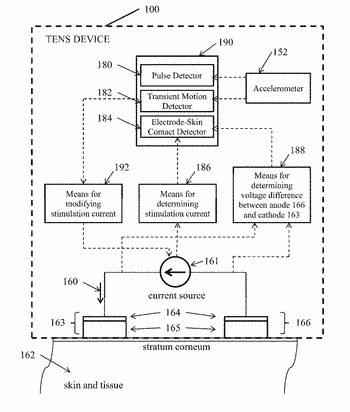 Transcutaneous electrical nerve stimulator with user gesture detector and electrode-skin contact detector, with transient motion ...