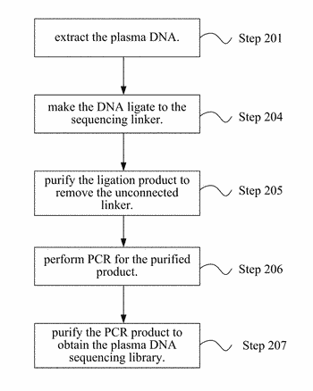Method for constructing a plasma dna sequencing library