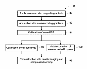 System and method for performing wave-encoded magnetic resonance imaging of an object
