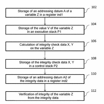 Method for protecting an electronic device executing a program against fault injection and type confusion ...