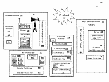 Cryptographic unit for public key infrastructure (pki) operations
