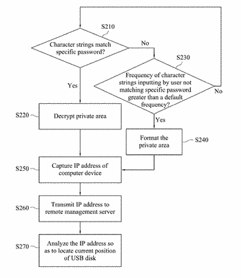System and method for confidential data management