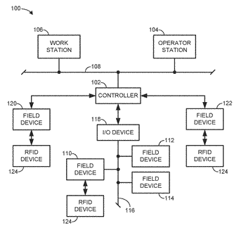 Methods and apparatus for rfid communications in a process control system