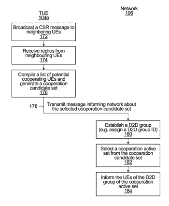 System and method for group-assisted downlink transmission