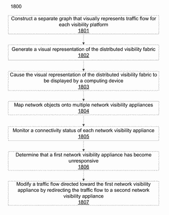 Graph-based network fabric for a network visibility appliance