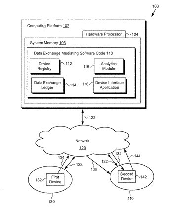 Mediation of data exchange among trusted devices