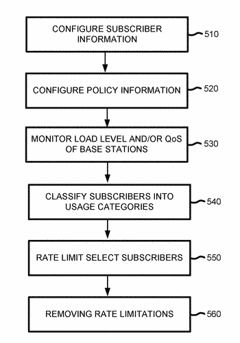 Dynamically provisioning subscribers to manage network traffic