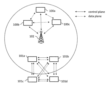 Devices and methods for network-assisted d2d communications