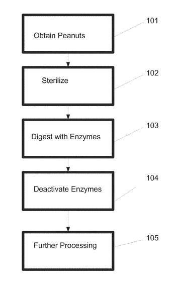 Method for producing hypoallergenic peanut products