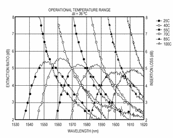 Electro-absorption modulator with local temperature control
