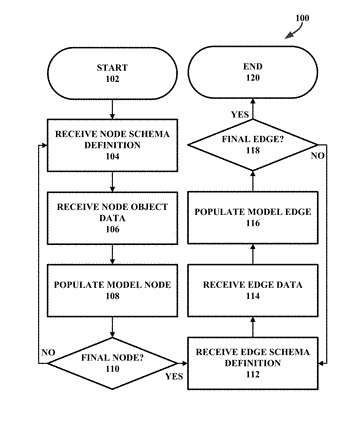 Systems and methods for driving graph structure and behavior using models