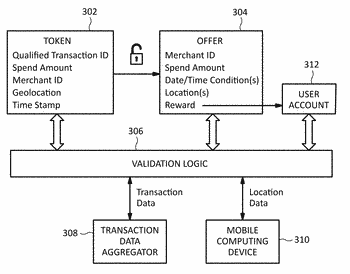 Systems and methods for promotional validation of travel expenses