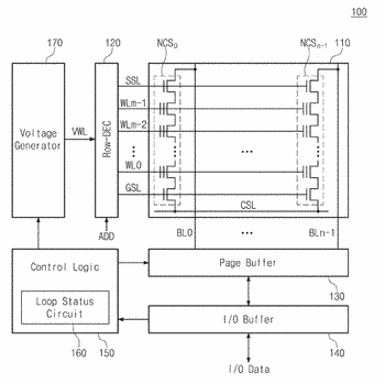 Nonvolatile memory device generating loop status information, storage device including the same, and operating method ...