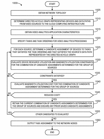 Distributed assignment of video analytics tasks in cloud computing environments to reduce bandwidth utilization
