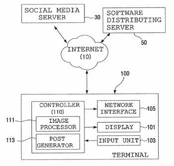 Method for attaching hash-tag using image recognition process and software distributing server storing software for ...