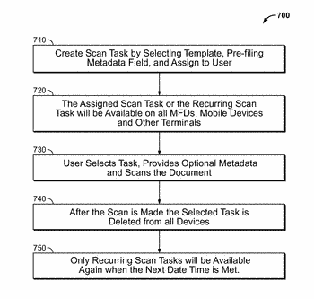 System for distributing image scanning tasks to networked devices