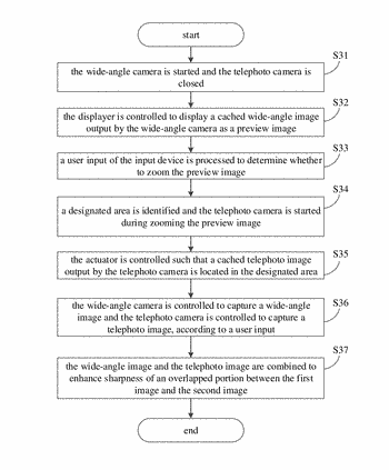 Control method, control device and electronic device