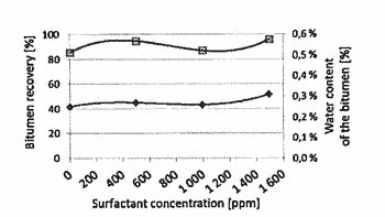 Surfactant composition and method for treating bitumen froth