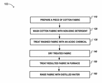 Method for production of activated carbon fabrics from cotton