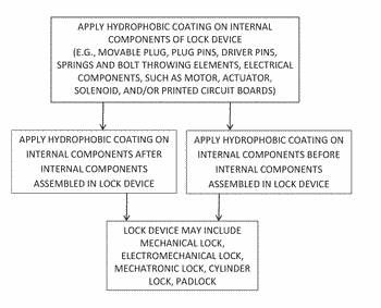 Method for waterproofing a lock device