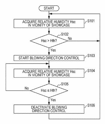 Control device for air-conditioning equipment and air conditioning system