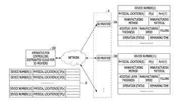 Apparatus and method for controlling distributed cloud for three-dimensional printers