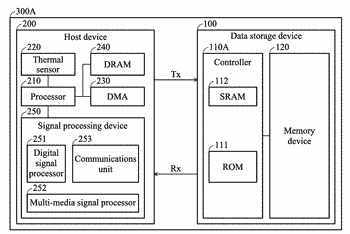 Methods for controlling data transfer speed of a data storage device and a host device ...