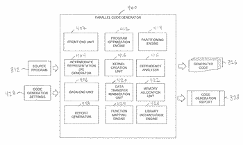 Systems and methods for generating code for parallel processing units