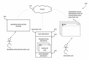 Web-based visual representation of a structured data solution