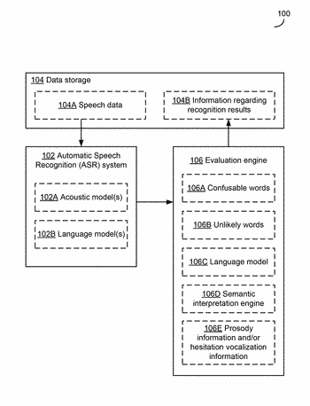 Detecting potential significant errors in speech recognition results