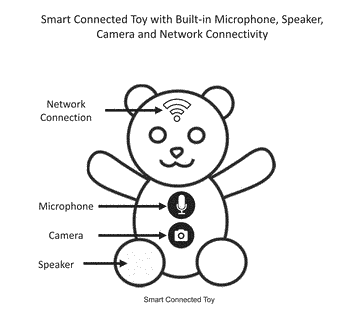 Conversational voice interface of connected devices, including toys, cars, avionics, mobile, iot and home appliances